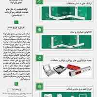 تجهیزات برق و شبکه، تراکینگ و متعلقات، داکت و جعبه های کف خواب، انواع تابلو های برق