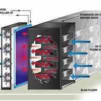 طراحی تاسیسات سرمایشی دیتا سنتر و اتاق سرور، چیلر دائم کار صنعتی و خنک کننده Inrow